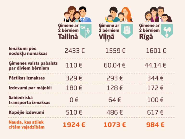 infografika-7-lielaa-visas-gimenes_7705781529315687117296